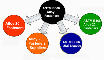 Alloy 20 Fasteners Suppliers in India