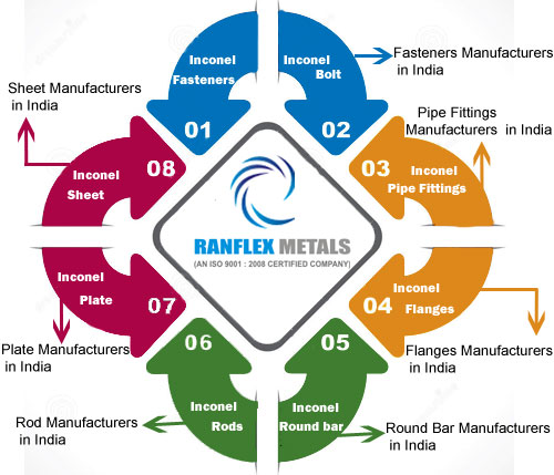 Inconel Pipe Fittings,Flanges Fasteners,Round Bar,Sheet Manufacturer in India