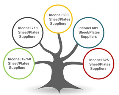 Inconel 625 Sheet/Plates Suppliers